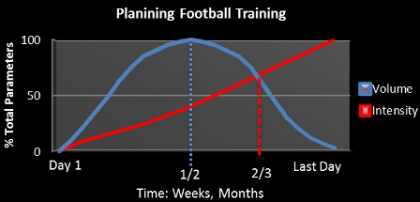 How Make a Planning for Football Training